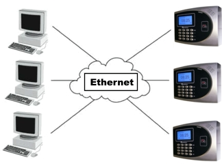 Acroprint TimeQ Plus Prox Ethernet Connection